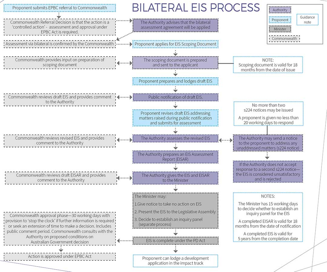 The following steps outline the Bilateral EIS process:  1.Proponent submits EPBC referral to the Commonwealth. 2.Commonwealth Referral Decision is that the action is a 'controlled action' assessment and approval under EPBC Act is required. 3.The Authority advices that the bilateral assessment agreement will be applied. 4.Assessment via bilateral is confirmed by the Commonwealth. 5.Proponent applies to the Authority for EIS scoping document. 6.The scoping document is prepared and sent to the applicant, with the Commonwealth providing input on the preparation of the scoping document. The scoping document is valid for 18 months from the date of the issue. 7.Proponent prepares and lodges draft EIS. 8.Public notification period commences – the draft EIS is publicly available on the Authority website and is referred to entities for at least 20 working days. The Commonwealth reviews draft EIS and provides comment to the Authority. 9.Public notification period ends – the proponent is provided with entity comments and public representations for their consideration. 10.Proponent prepares a revised EIS, addressing matters raised during public notification. 11.The Authority assesses the revised EIS. a.The Authority may send a notice to the proponent to address any unaddressed matters (section 224 notice). If the Authority does not accept response to a second section 224 notice – the EIS is considered unsatisfactory and is rejected. 12.The Authority prepares an EIS Assessment Report (EISAR). The Commonwealth reviews draft EISAR and provides comment to the Authority. 13.The Authority gives the EIS and EISAR to the Minister. 14.The Minister may: a.Give notice to take no action on the EIS; b.Present the EIS to the Legislative Assembly; or c.Decide to establish an inquiry panel (separate process). 15.Once the EIS is complete under the PD Act, the proponent can lodge a DA in the impact track. 16.Once the EIS is complete under the PD Act, the Commonwealth approval phase commences – the Commonwealth has 30 working days with provision to 'stop the clock' if further information is required or seek and extension of time to make a decision. Includes public comment period. Commonwealth consults with the Authority on proposed conditions on Australian Government decision. Notes:  *The Minister has 15 working days to decide whether to establish an inquiry panel for the EIS.  *A completed EISAR is valid for 18 months from the date of notification. *A completed EIS is valid for 5 years from the completion date.