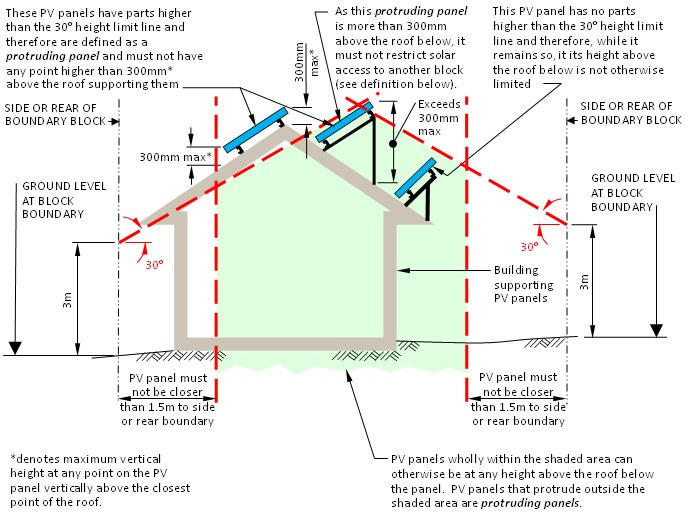 PV panel rules diagram. A protruding panel restricts solar access to another block if, on the winter solstice, when the sun's angle is 300 above the horizon, the panel's shadow at ground level on the other block is larger than the shadow that would be cast by the roof without the panel.