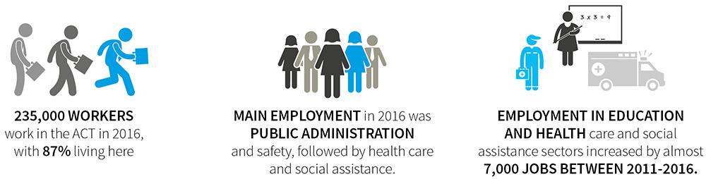 Infographics showing that 235,000 workers work in the ACT in 2016, with 87% living here. Main employment in 2016 was public administration and safety, followed by health care and social assistance. Employment in education and health care and social assistance sectors increased by almost 7000 jobs between 2011 and 2016.