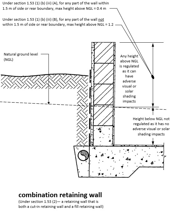 Diagram showing fill retaining wall above ground level.