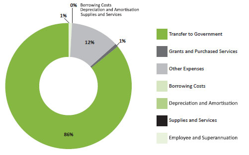 Figure 7 - Sources of territorial expenditure