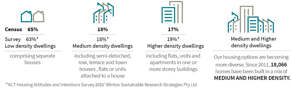 Infographic showing the share of private dwellings in the ACT from 2016 and the results of an ACT Housing Attitudes and Intentions Survey 2016. Census results showed 65% share of low density dwellings and survey showed a preference of 63%. Census results showed 18% share of medium density dwellings and survey showed a preference of 18%. Census results showed 17% share of high density dwellings and survey showed a preference of 19%.