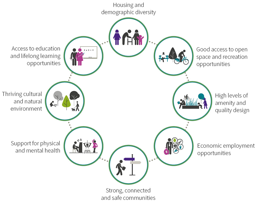 Infographic of liveable Canberra indicating a chain of icons around a circle that are interlinked that describe the key characteristics of liveability. Icons include: housing and demographic diversity, good access to open space and recreation opportunities, high levels of amenity and quality design, economic opportunities, strong connected and safe communities, high levels of physical and mental health, thriving cultural and natural environment, access to education and lifelong learning opportunities.