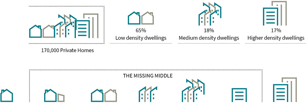 Infographic of housing. From left to right, diagram of a cluster of houses, medium density and apartments representing 170,000 private homes. Second diagram represents houses of which there are 65% of low density dwellings in the ACT. Third diagram represents medium density houses of which there are 18% of medium density dwellings in the ACT. Fourth diagram indicates apartments which represent 17% of high density dwellings in the ACT.