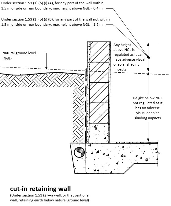Diagram showing cut-in retaining wall below ground level.