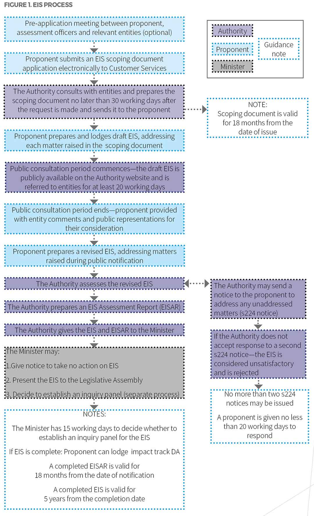 Flowchart of steps the Environmental Impact Statement (EIS) process