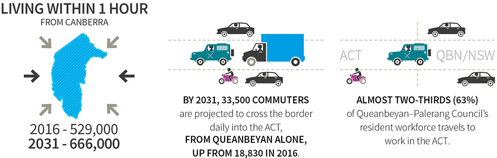 Infographics showing that in 2016, 529,000 people lived within one hour from Canberra. That figure is projected to increase to 666,000 in 2031. By 2031, 33,500 commuters are projected to cross the border daily into the ACT, from Queanbeyan alone, up from 18,830 in 2016. 63%, or almost two thirds, of Queanbeyan-Palerang Council's resident workforce travels to work in the ACT.