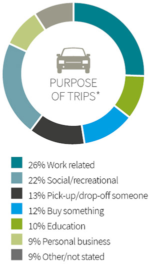 Infographic showing ACT residents purpose of trips with 26% work related, 10% education, 12% buy something, 13% pick-up or drop-off someone, 22% social or recreational, 9% personal business and 9% other or not stated.