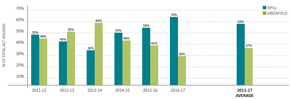 Graph showing rates of infill development compared to greenfield from 2011 to 2017. Infill rates for each year are: in 2011-12 52%, 2012-13 45%, 2013-14 36%, 2014-15 54%, 2015-16 59% and 2016-17 70%. The average infill rate between 2011 and 2017 was 63% and the average between 2012 and 2017 was 53%.