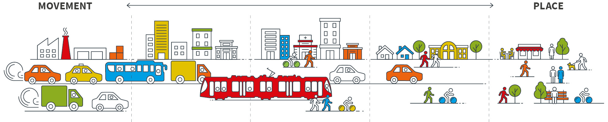 The diagram is describing the different types of streets and places we have in a city which include high intensity vehicular roads at one end of the scale and places for people at the other. The diagram indicates buildings, cars and buses, a light rail carriage and people walking and cycling.  The diagram includes motorways which are strategically significant, roads that move people and goods rapidly over long distances; Movement corridors which provide safe, reliable and efficient movement of people and goods between regions and strategic centres; Vibrant streets which have a high demand for movement as well as place with a need to balance different demands within available road space; Local streets are part of the fabric of the suburban neighbourhoods where we live our lives and facilitate local community access; Places for people which are streets with high demand for activities and lower levels of vehicle movement. They create places people enjoy, attract visitors, and are places communities value.