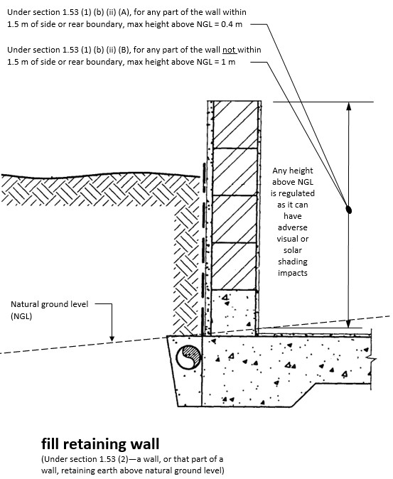 Diagram showing combination retaining wall