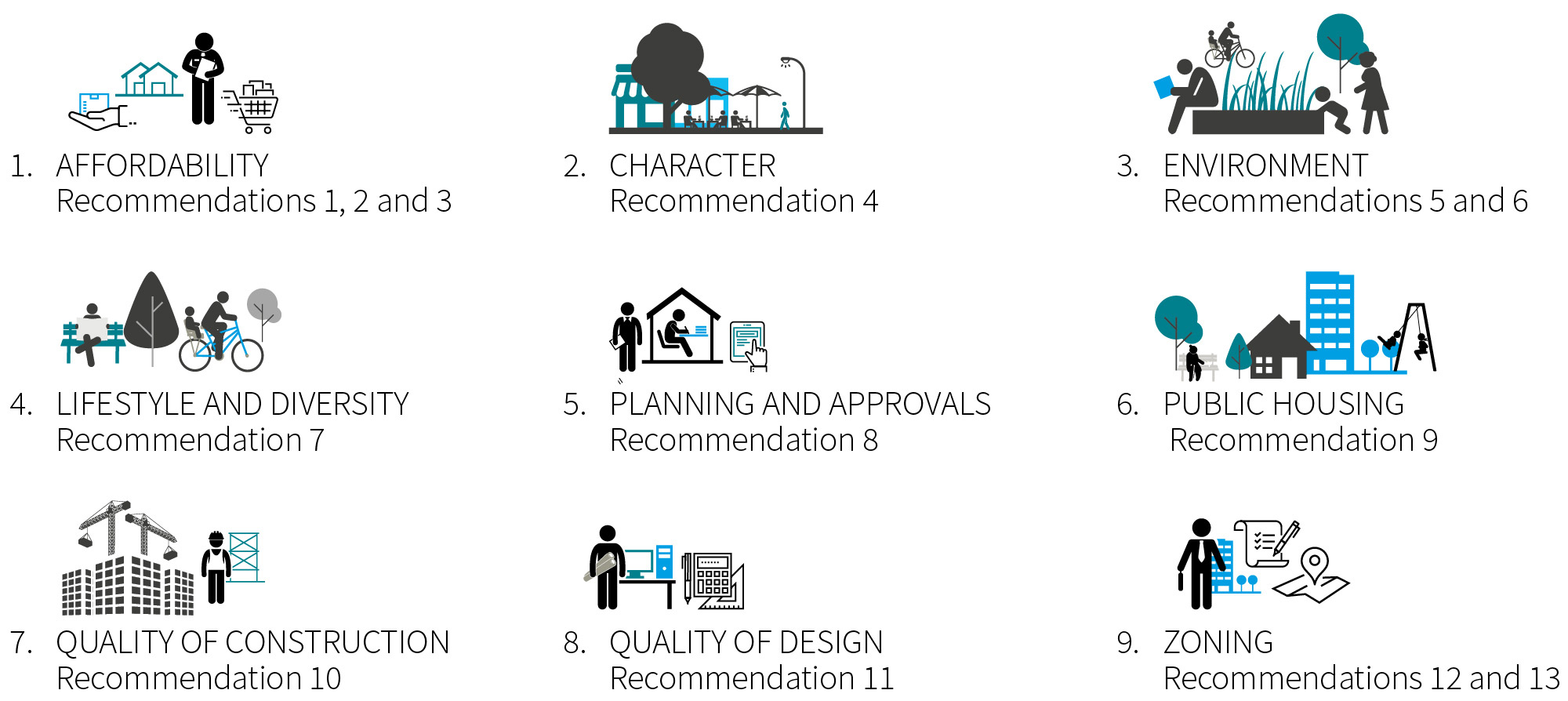 The Collaboration Hub provided 13 recommendations in the nine themes of Affordability, character, environment, lifestyle and diversity, planning and approvals, public housing, quality of construction, quality of design, zoning.