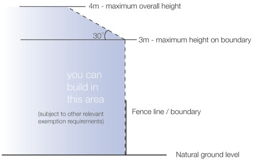 Diagram showing carport heights as described in text on page