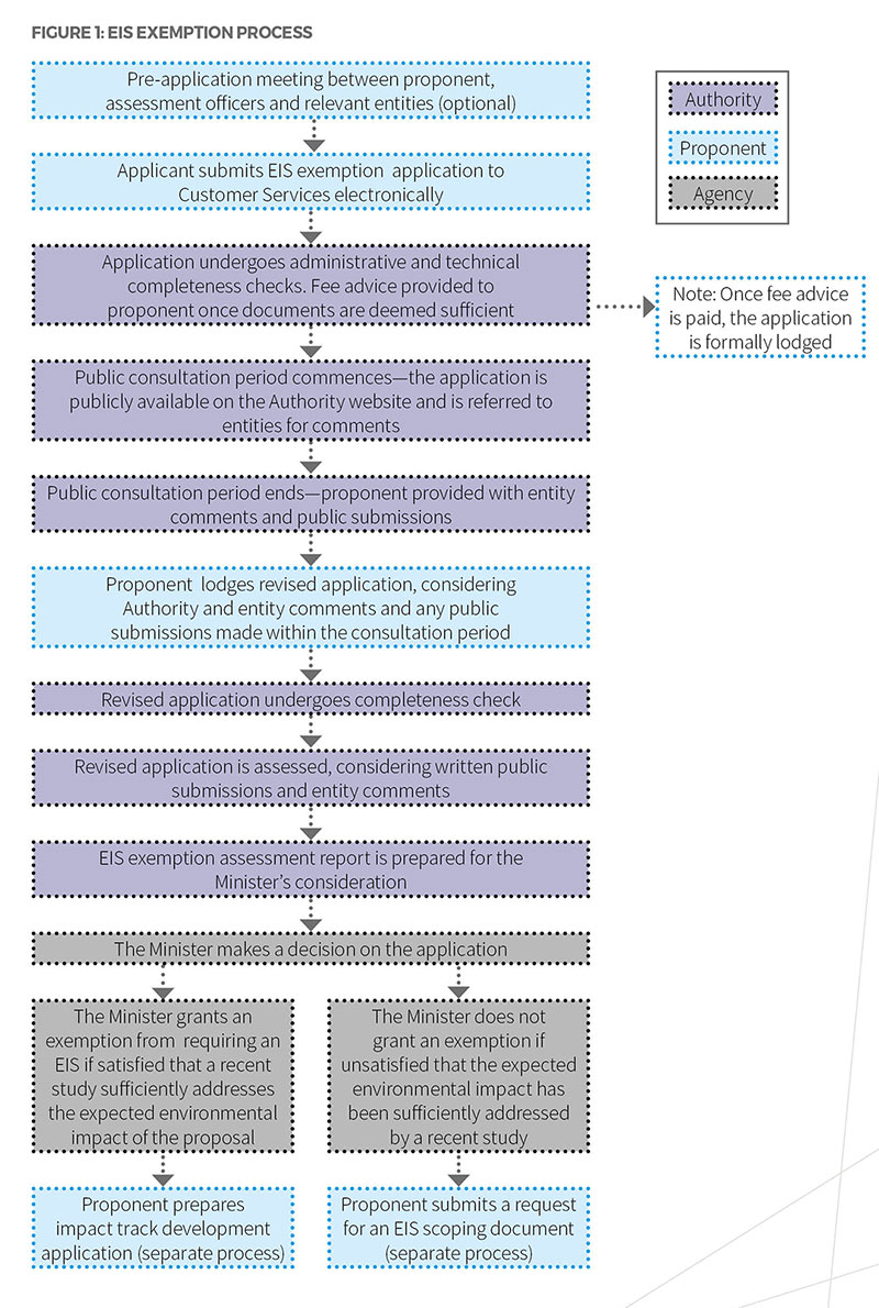 Flowchart of steps that outline the EIS exemption process, described in the text below this image