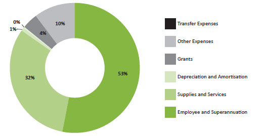 Figure 2 - Components of expenditure