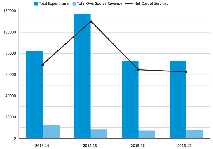 graph information explained in Total net cost of services table