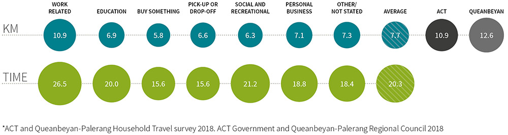 Infographic showing trip purpose by length and time for people living in the ACT and Queanbeyan. Average work related trips are 10.9 km taking 26.5 minutes. Average education related trips 6.9 km taking 20 minutes. Average trips related to buying something 5.8 km taking 15.6 minutes. Average trips for pickups or drop offs 6.6 km taking 15.6 minutes. Average social and recreational related trips 6.3 km taking 21.2 minutes. Average personal business related trips 7.1 km taking 18.8 minutes. Average trips that were not stated/other 7.3 km taking 26.5 minutes. Average of all trips 7.7 km taking 20.3 minutes. Average trip length for people living in the ACT 10.9 km. Average trip length for people living in Queanbeyan 12.6 km.