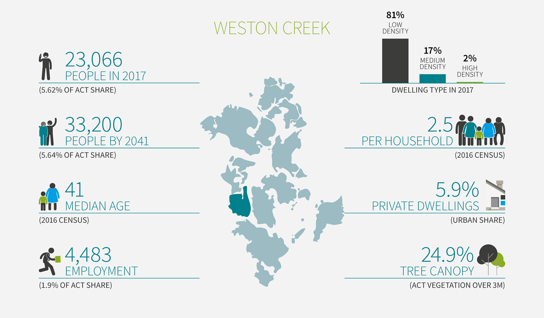 Stylised map of the ACT region, with the Weston Creek district highlighted, and statistics about the disrict as detailed in the table on this page.