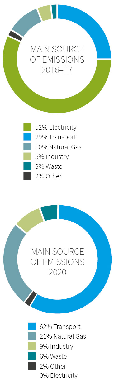 Infographic showing the ACT's main source of emissions in 2020, which are waste 6%, transport 62%, natural gas 21% and industry 9%.